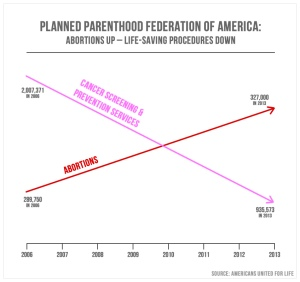 Misleading and dishonest chart shown at Congressional hearing to attack Planned Parenthood